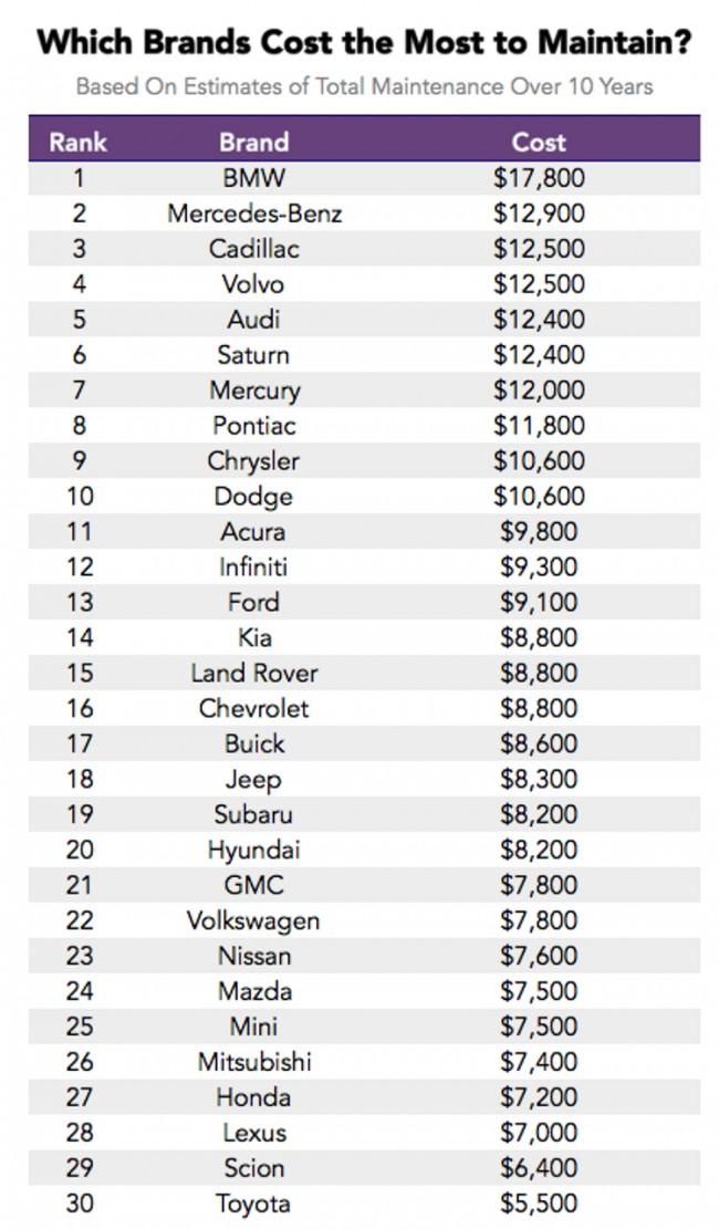 Самые дорогие в обслуживании марки автомобилей