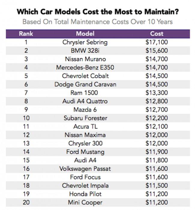 Самые дорогие в обслуживании модели автомобилей