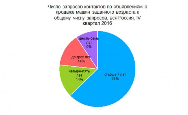 Число запросов контактов по объявлениям о продаже машин заданного возраста к общему числу запросов, IV квартал 2016