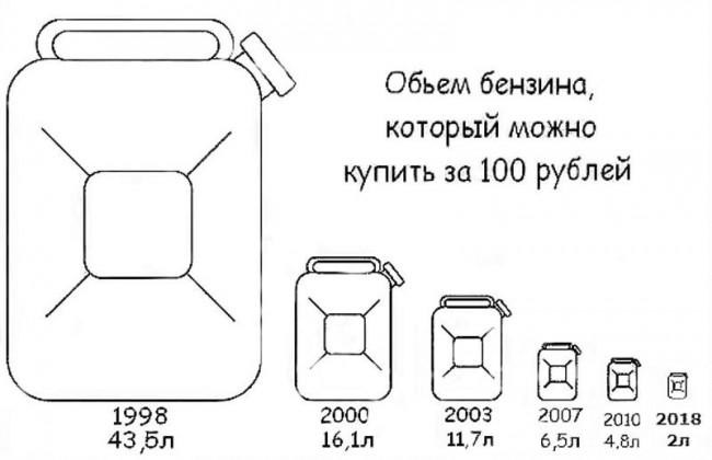Сколько бензина можно купить в разные годы в России?