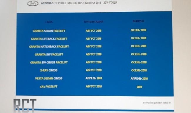 Стенд с обновлениями Lada в 2018 году