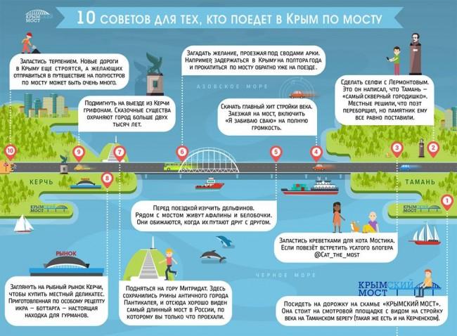 Советы проезжающим по Крымскому мосту