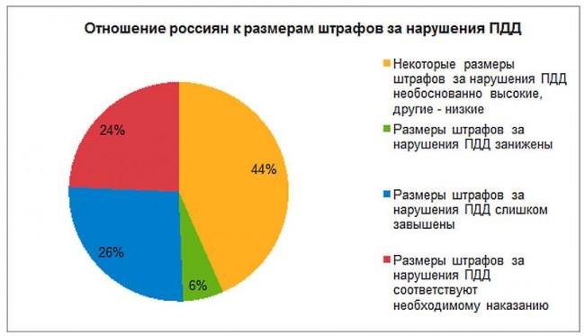 Отношение россиян к размерам штрафов за нарушения ПДД