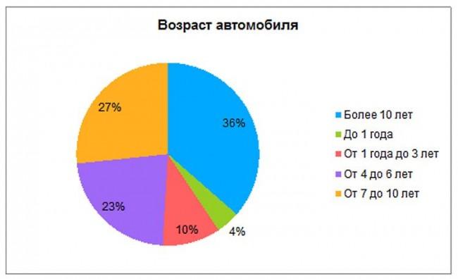 Возраст автомобиля (график)