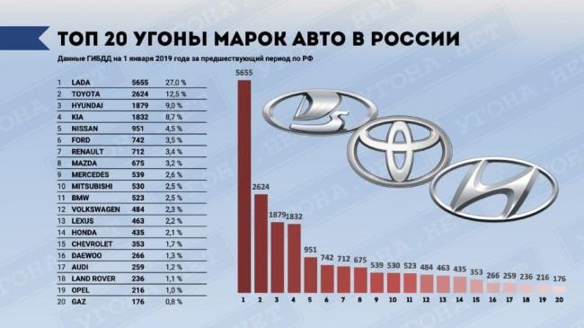 ТОП-20 угоняемых марок в России